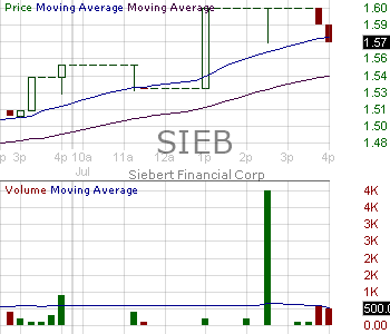 SIEB - Siebert Financial Corp. 15 minute intraday candlestick chart with less than 1 minute delay
