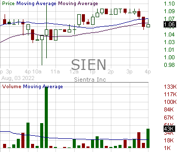 SIEN - Sientra Inc. 15 minute intraday candlestick chart with less than 1 minute delay