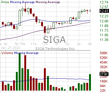 SIGA - SIGA Technologies Inc. 15 minute intraday candlestick chart with less than 1 minute delay