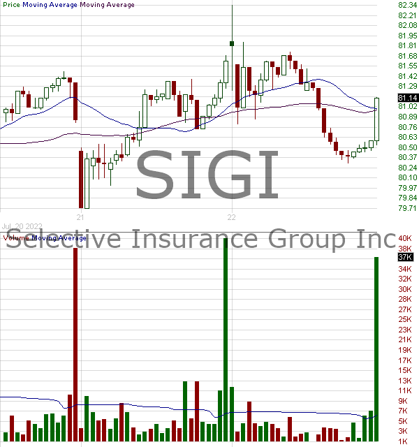 SIGI - Selective Insurance Group Inc. 15 minute intraday candlestick chart with less than 1 minute delay