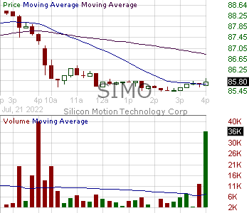 SIMO - Silicon Motion Technology Corporation - ADR each representing four ordinary shares 15 minute intraday candlestick chart with less than 1 minute delay