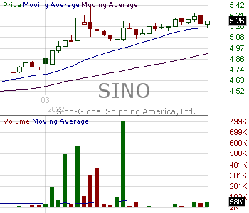 SINO - Sino-Global Shipping America Ltd. 15 minute intraday candlestick chart with less than 1 minute delay