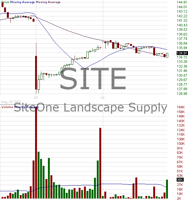 SITE - SiteOne Landscape Supply Inc. 15 minute intraday candlestick chart with less than 1 minute delay