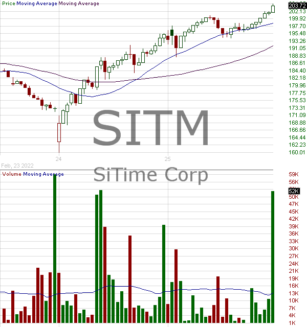 SITM - SiTime Corporation 15 minute intraday candlestick chart with less than 1 minute delay