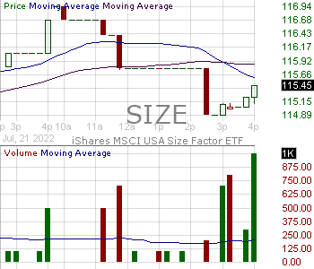SIZE - iShares MSCI USA Size Factor ETF 15 minute intraday candlestick chart with less than 1 minute delay