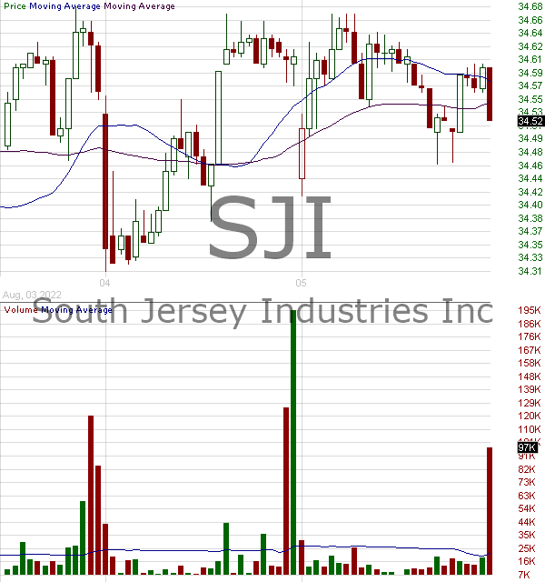SJI - South Jersey Industries Inc. 15 minute intraday candlestick chart with less than 1 minute delay