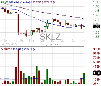 SKLZ - Skillz Inc. Class A 15 minute intraday candlestick chart with less than 1 minute delay