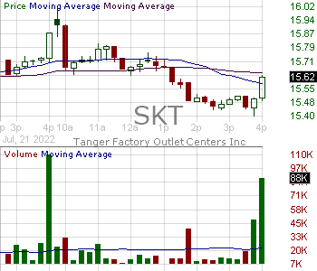 SKT - Tanger Factory Outlet Centers Inc. 15 minute intraday candlestick chart with less than 1 minute delay