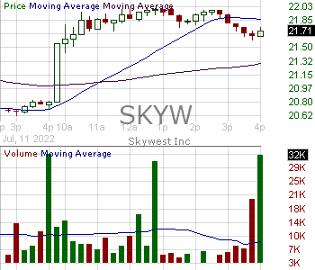 SKYW - SkyWest Inc. 15 minute intraday candlestick chart with less than 1 minute delay