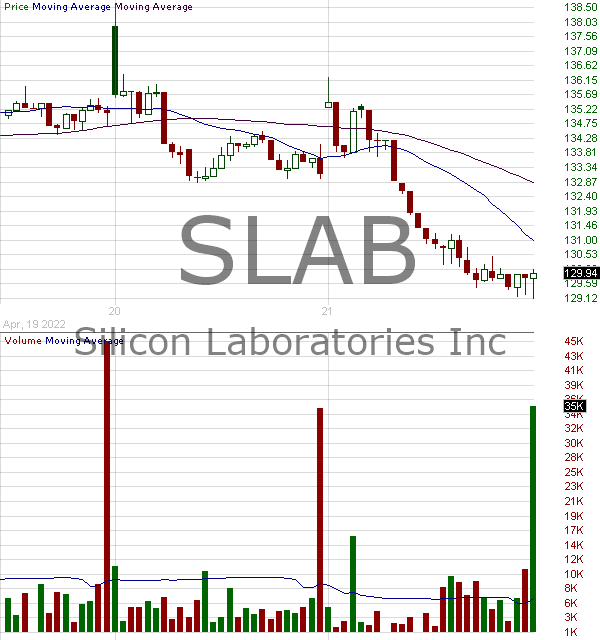 SLAB - Silicon Laboratories Inc. 15 minute intraday candlestick chart with less than 1 minute delay