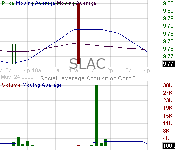SLAC - Social Leverage Acquisition Corp I Class A 15 minute intraday candlestick chart with less than 1 minute delay