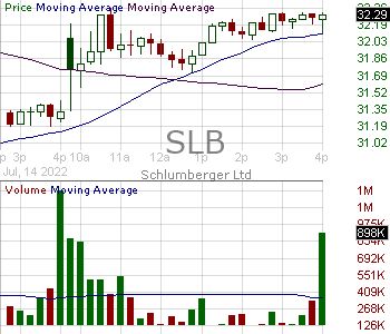 SLB - Schlumberger N.V. 15 minute intraday candlestick chart with less than 1 minute delay