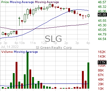 SLG - SL Green Realty Corp 15 minute intraday candlestick chart with less than 1 minute delay