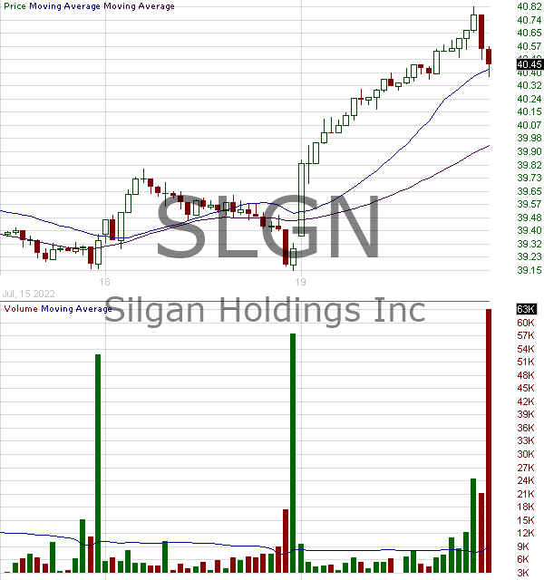 SLGN - Silgan Holdings Inc. 15 minute intraday candlestick chart with less than 1 minute delay