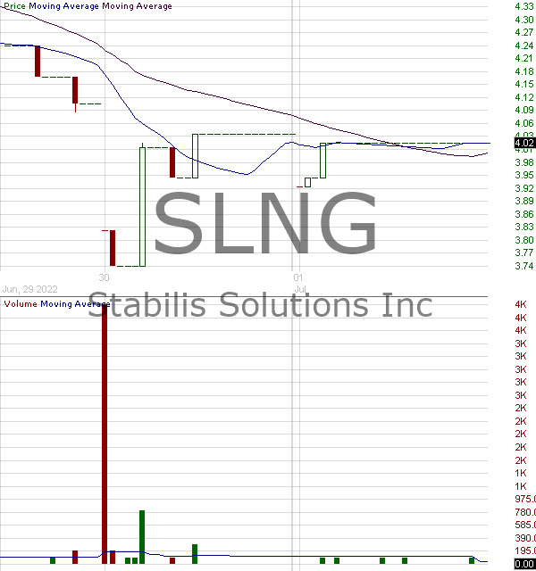 SLNG - Stabilis Energy Inc. 15 minute intraday candlestick chart with less than 1 minute delay