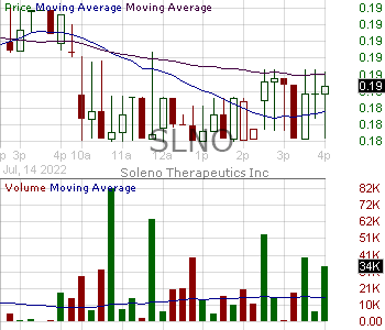 SLNO - Soleno Therapeutics Inc. 15 minute intraday candlestick chart with less than 1 minute delay