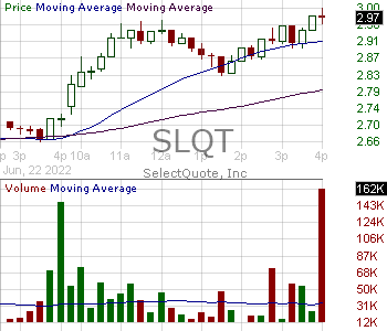 SLQT - SelectQuote Inc. 15 minute intraday candlestick chart with less than 1 minute delay