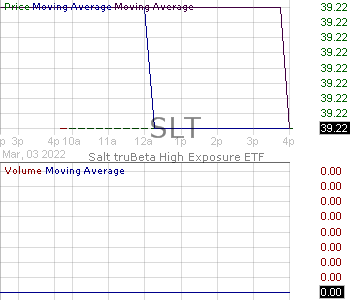SLT - Pacer Salt High truBeta US Market ETF 15 minute intraday candlestick chart with less than 1 minute delay
