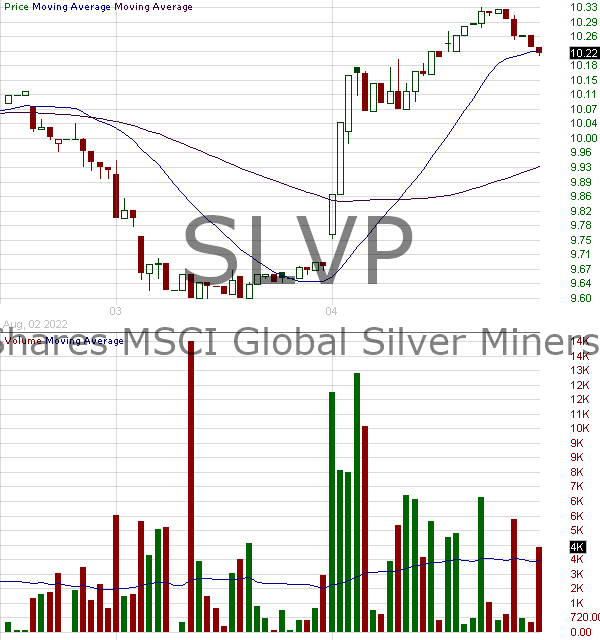 SLVP - iShares MSCI Global Silver Miners Fund 15 minute intraday candlestick chart with less than 1 minute delay