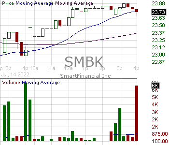 SMBK - SmartFinancial Inc. 15 minute intraday candlestick chart with less than 1 minute delay
