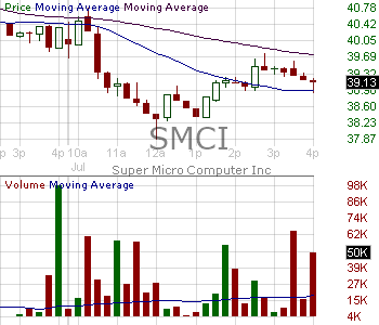 SMCI - Super Micro Computer Inc. 15 minute intraday candlestick chart with less than 1 minute delay