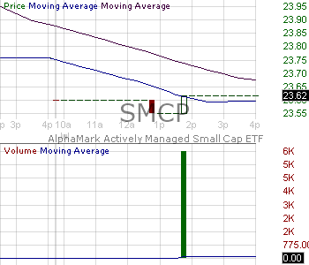 SMCP - AlphaMark Actively Managed Small Cap ETF 15 minute intraday candlestick chart with less than 1 minute delay