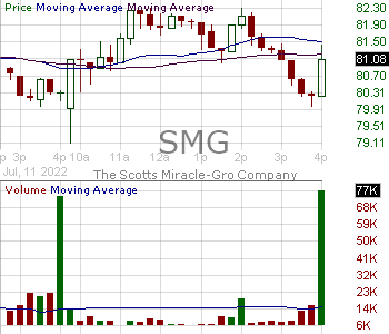 SMG - Scotts Miracle-Gro Company 15 minute intraday candlestick chart with less than 1 minute delay