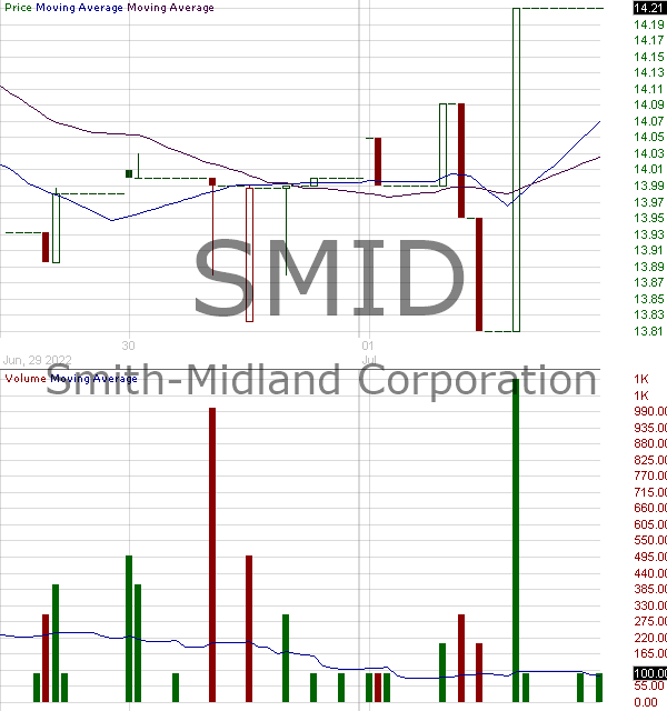 SMID - Smith-Midland Corporation 15 minute intraday candlestick chart with less than 1 minute delay