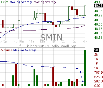 SMIN - Ishares MSCI India Small Cap ETF 15 minute intraday candlestick chart with less than 1 minute delay