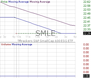 SMLE - Xtrackers SP SmallCap 600 ESG ETF 15 minute intraday candlestick chart with less than 1 minute delay