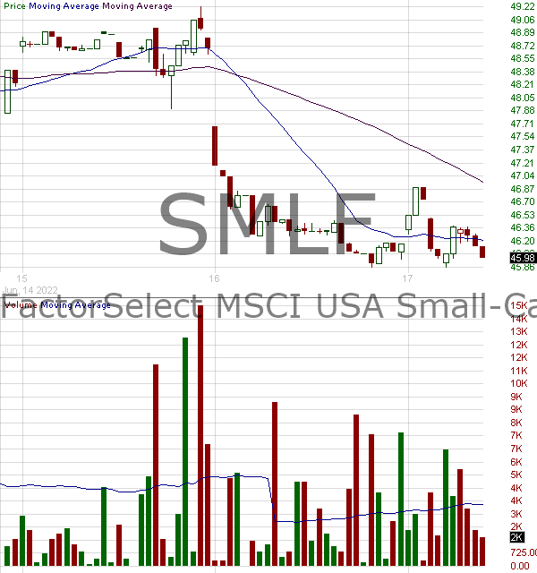 SMLF - iShares MSCI USA Small-Cap Multifactor ETF 15 minute intraday candlestick chart with less than 1 minute delay