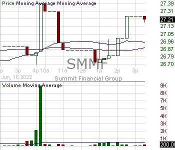 SMMF - Summit Financial Group Inc. 15 minute intraday candlestick chart with less than 1 minute delay