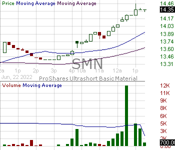SMN - ProShares UltraShort Basic Materials 15 minute intraday candlestick chart with less than 1 minute delay