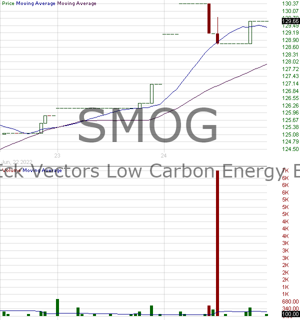 SMOG - VanEck Vectors Low Carbon Energy ETF 15 minute intraday candlestick chart with less than 1 minute delay