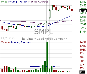 SMPL - The Simply Good Foods Company 15 minute intraday candlestick chart with less than 1 minute delay