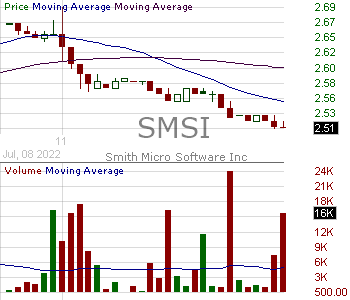 SMSI - Smith Micro Software Inc. 15 minute intraday candlestick chart with less than 1 minute delay