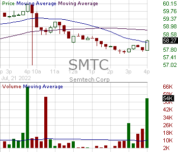 SMTC - Semtech Corporation 15 minute intraday candlestick chart with less than 1 minute delay
