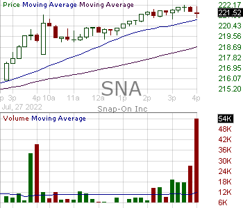 SNA - Snap-On Incorporated 15 minute intraday candlestick chart with less than 1 minute delay