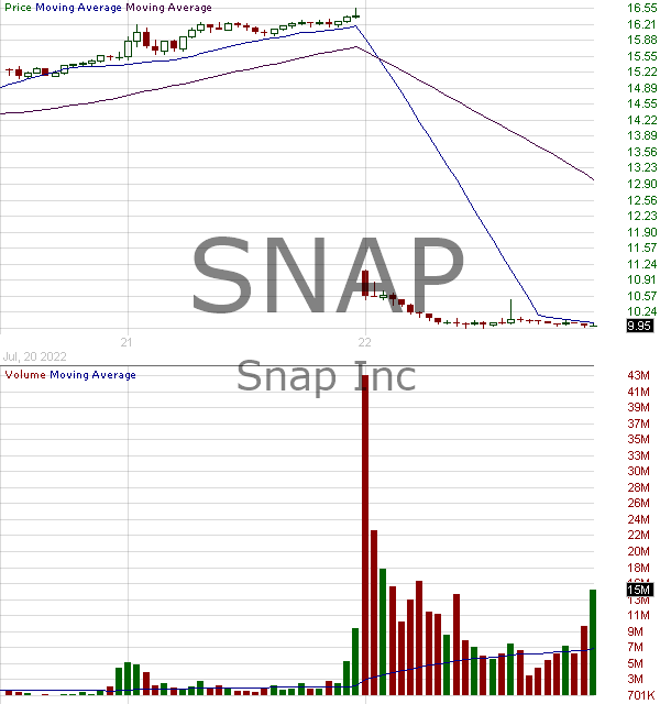 SNAP - Snap Inc. Class A 15 minute intraday candlestick chart with less than 1 minute delay