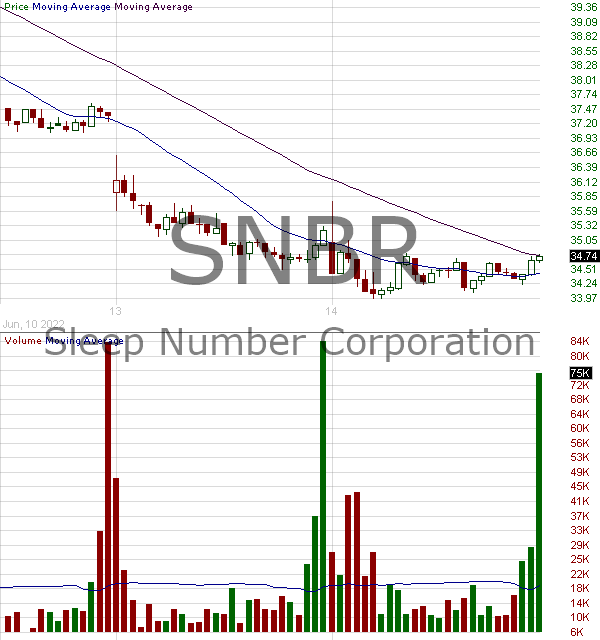 SNBR - Sleep Number Corporation 15 minute intraday candlestick chart with less than 1 minute delay