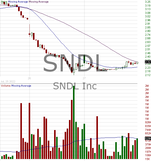 SNDL - Sundial Growers Inc. 15 minute intraday candlestick chart with less than 1 minute delay