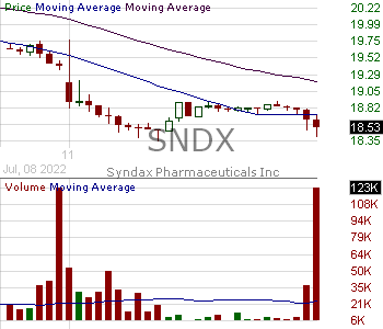 SNDX - Syndax Pharmaceuticals Inc. 15 minute intraday candlestick chart with less than 1 minute delay