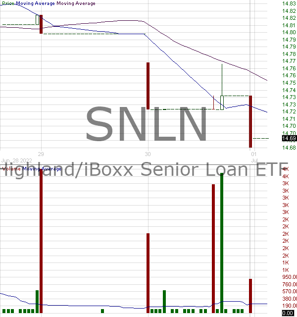 SNLN - Highland-iBoxx Senior Loan ETF 15 minute intraday candlestick chart with less than 1 minute delay