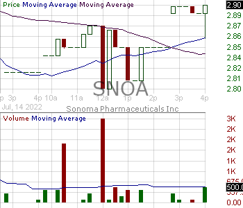 SNOA - Sonoma Pharmaceuticals Inc. 15 minute intraday candlestick chart with less than 1 minute delay