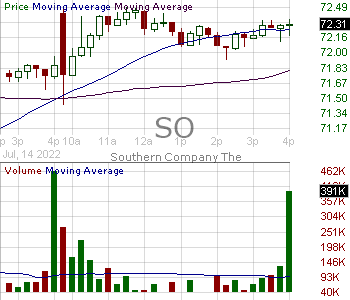 SO - Southern Company 15 minute intraday candlestick chart with less than 1 minute delay