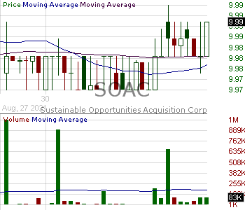 SOAC - Sustainable Opportunities Acquisition Corp. Class A Ordinary Shares 15 minute intraday candlestick chart with less than 1 minute delay