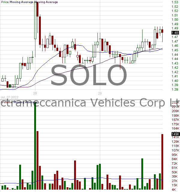 SOLO - Electrameccanica Vehicles Corp. Ltd. 15 minute intraday candlestick chart with less than 1 minute delay