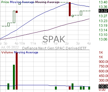 SPAK - Defiance Next Gen SPAC Derived ETF 15 minute intraday candlestick chart with less than 1 minute delay