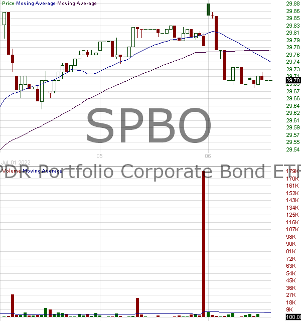 SPBO - SPDR Portfolio Corporate Bond ETF 15 minute intraday candlestick chart with less than 1 minute delay