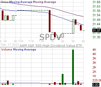 SPDV - AAM SP 500 High Dividend Value ETF 15 minute intraday candlestick chart with less than 1 minute delay